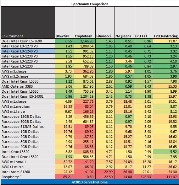 Intel Xeon E3-1240 V3 hardinfo benchmark