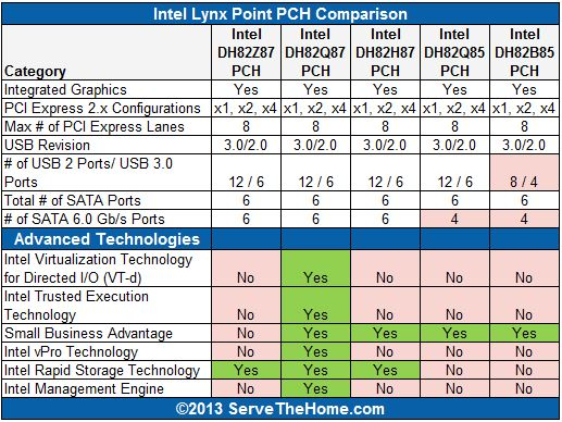 Lynx Point PCH Comparison