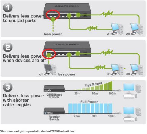 TRENDnet Power Savings