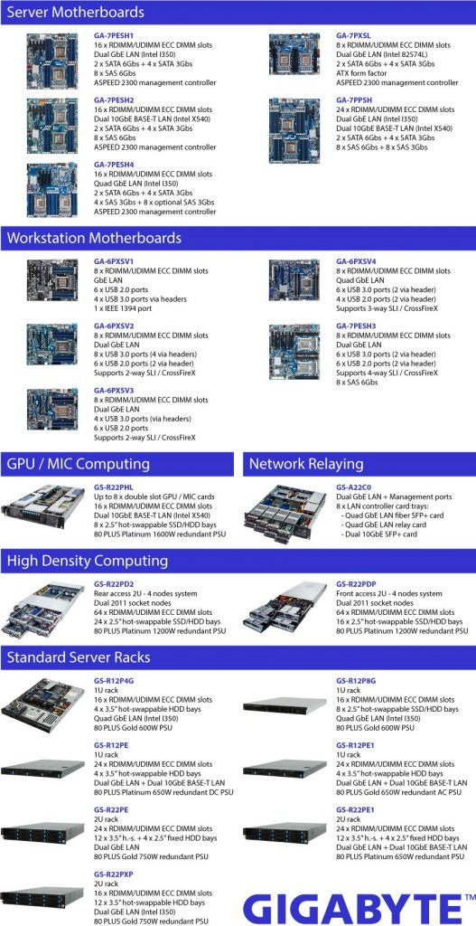Gigabyte Intel Xeon E5-2600 V2 and E5-1600 V2 platforms