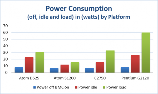 Intel Avoton Power Consumption Compared - Supermicro A1SAi-2750F