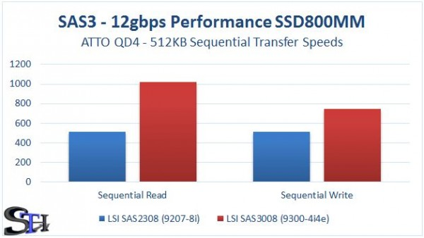 LSI SAS2308 v SAS3008 Sequential Performance