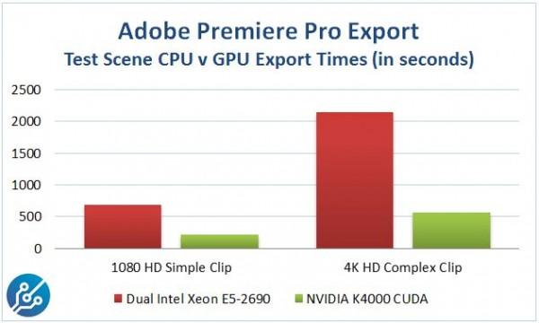NVIDIA Quadro K4000 Adobe Premiere Pro