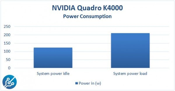NVIDIA Quadro K4000 Power Consumption