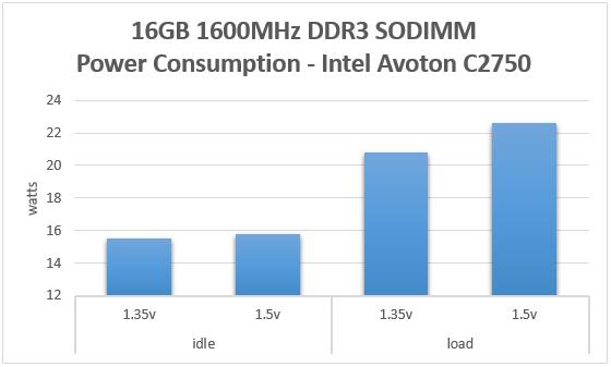 Kingston 16GB DDR3 SODIMM Power Consumption Comparison