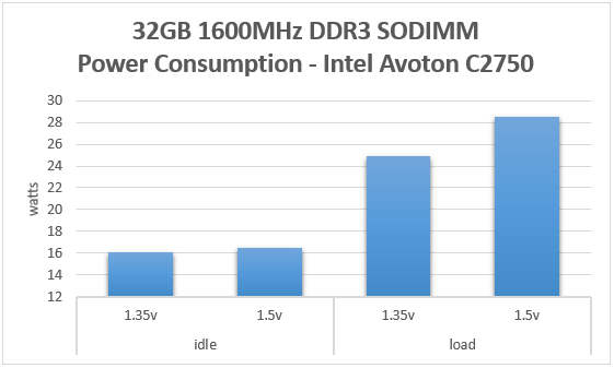 Kingston 32GB DDR3 SODIMM Power Consumption Comparison