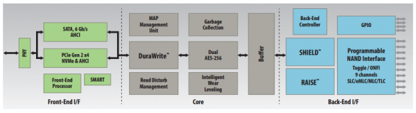 LSI SandForce SF3700 Block Diagram