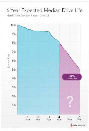 Backblaze 6 year drive life projection
