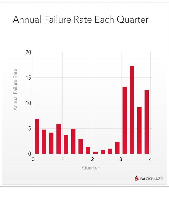 backblaze quarterly failure rates