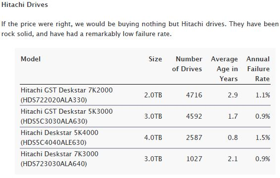 Backblaze Hitachi Drives