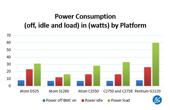 Intel Atom C2550 C2750 Power Consumption Comparison