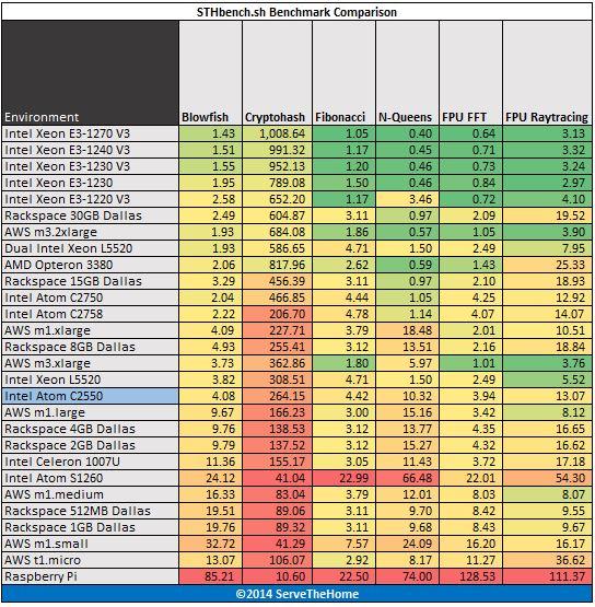 Intel Atom C2550 hardinfo benchmark