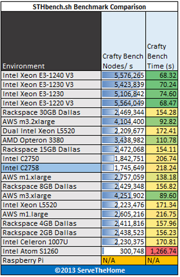 Intel Atom C2758 Rangeley crafty benchmarks
