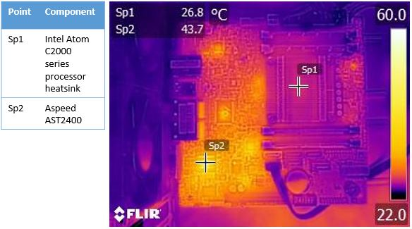 Supermicro A1SRi-2758F FLIR Load