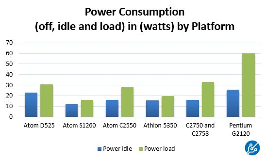 AMD Athlon 5350 Power Consumption