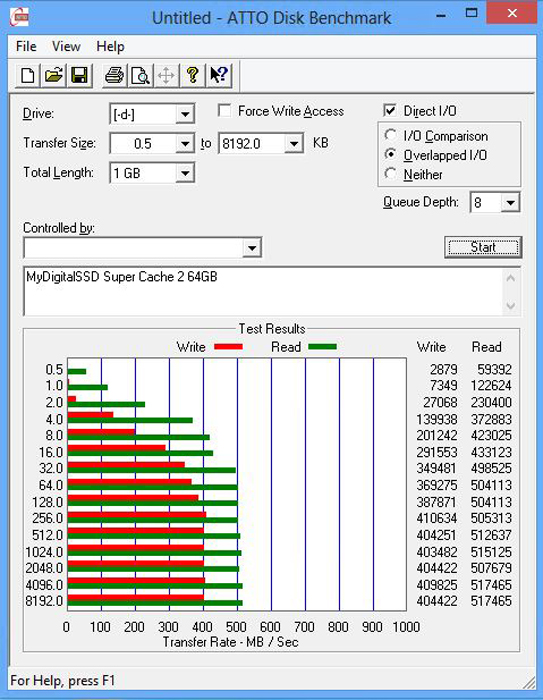 MyDigitalSSD Super Cache 2 64GB ATTO Benchmark