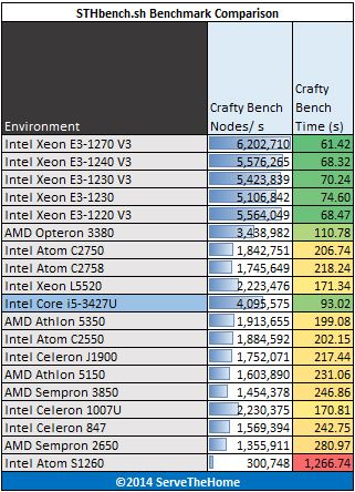 Intel Core i5-3427U Benchmark Crafty