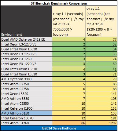 AMD Athlon 5150 c-ray Benchmark