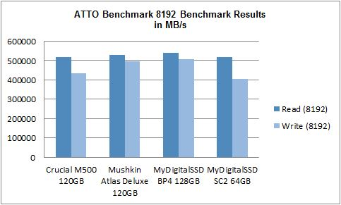 ATTO May 2014 mSATA SSD Comparison