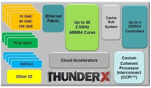Cavium ThunderX Blocks