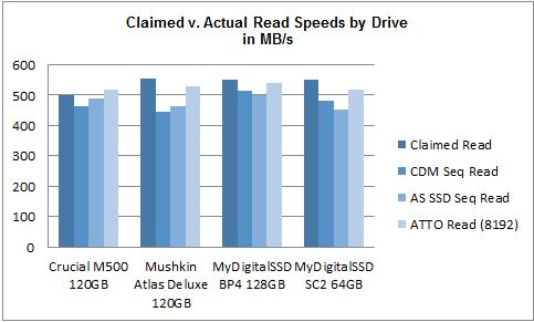 Claimed v Actual Read May 2014 mSATA SSD Comparison