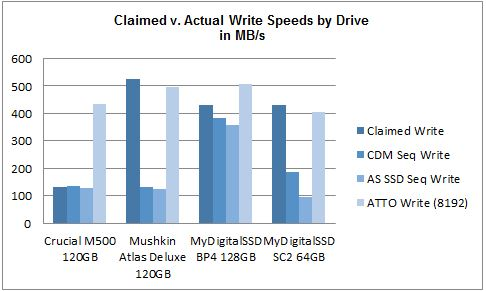 Claimed v Actual Write May 2014 mSATA SSD Comparison