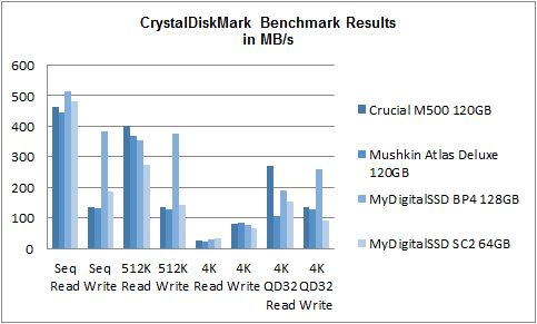 CrystalDiskMark May 2014 mSATA SSD Comparison