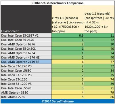 Dual AMD Opteron 2419 EE c-ray benchmark