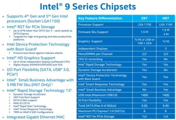 Intel 9 Series Chipsets Z97 H97