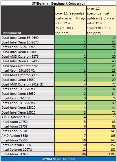 Intel Xeon E5-1660 V2 - Benchmark - c-ray