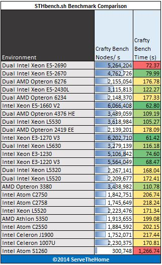 Intel Xeon E5-1660 V2 - Benchmark - crafty
