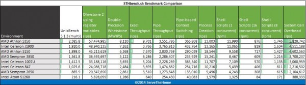Low Power CPUs April 2014- benchmark - UnixBench Multi