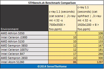 Low Power CPUs April 2014- benchmark - c-ray