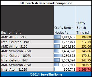Low Power CPUs April 2014- benchmark - crafty