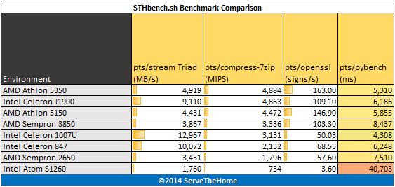 Low Power CPUs April 2014- benchmark - pts