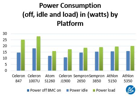 Low Power Servers - April 2014 - Power Consumption