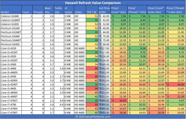 May 2014 Haswell Refresh Value Comparison