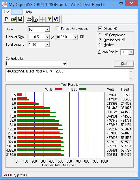 MyDigitalSSD BP4 128GB Atto Benchmark