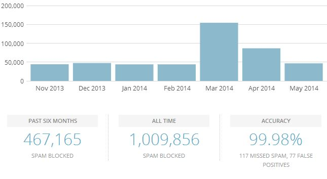 STH Akismet Stats May 2014