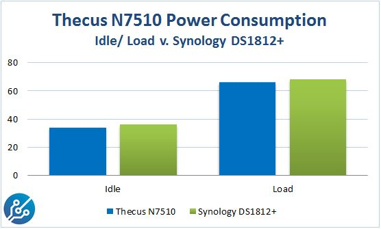 Thecus N7510 v Synology DS1812 Power Consumption