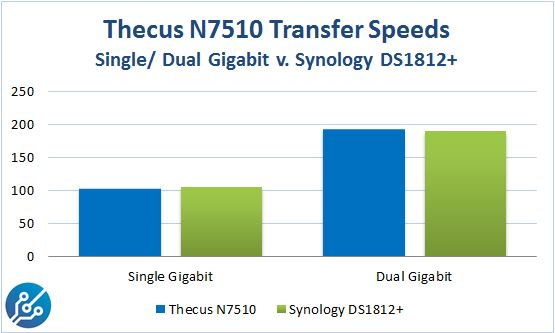 Thecus N7510 v Synology DS1812 Transfer Speeds