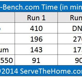 Amazon T2 Instances and Intel C2550 time comparison