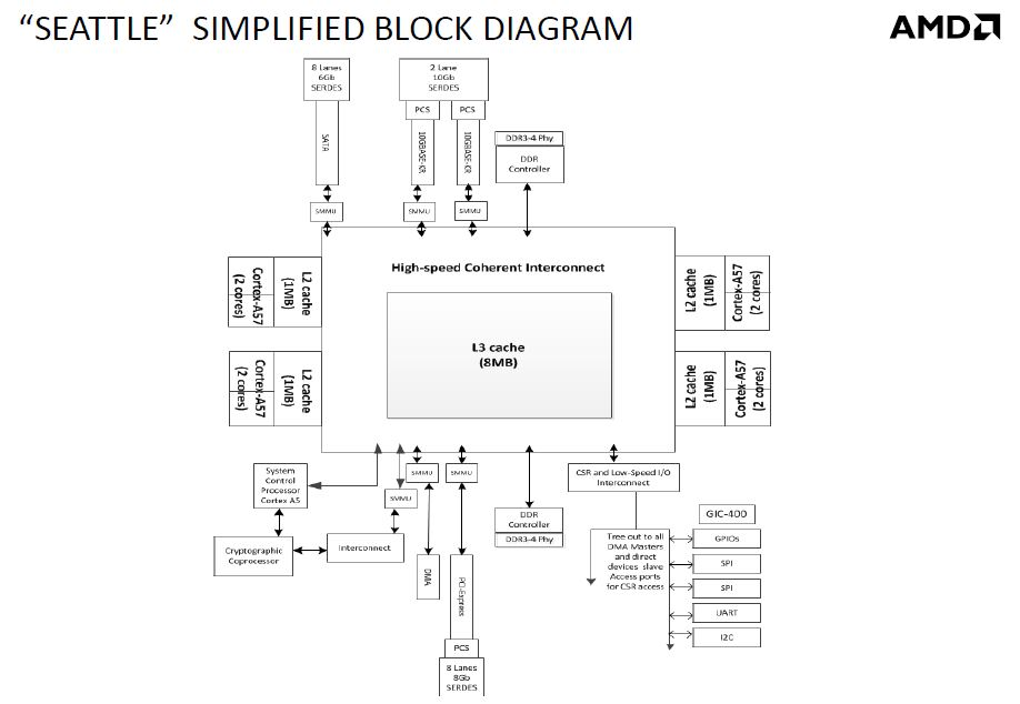 amd seattle block diagram