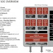 AMD Seattle SoC Overview