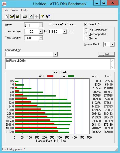 Sandisk Pliant LB206s - ATTO benchmark
