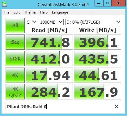 Sandisk Pliant LB206s RAID 0 - CrystalDiskMark