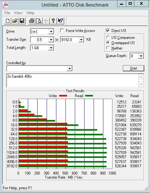 Sandisk Pliant LB406s RAID 0 - ATTO Benchmark