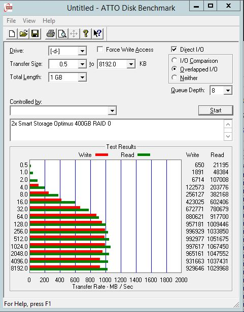 Smart Storage Optimus 400GB RAID 0 - ATTO benchmark