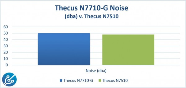 Thecus N7710-G Noise