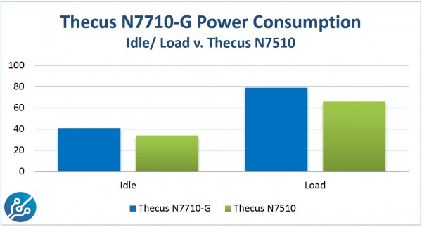 Thecus N7710-G Power Consumption